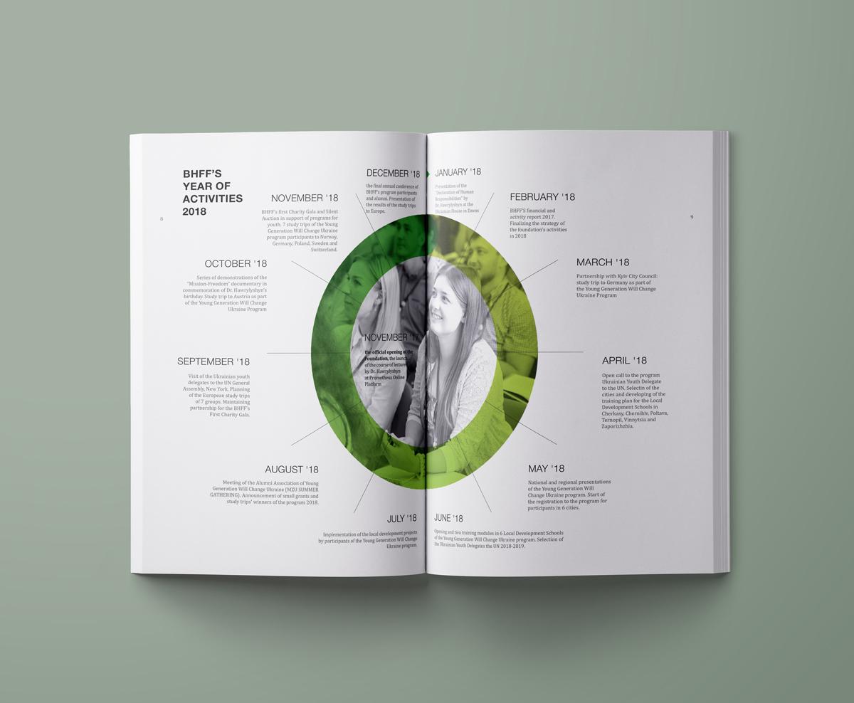 Кожен зворот присвячений окремій темі життя фонду і тому має свою унікальну графіку
